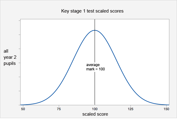 Key Stage 1 SATs Scaled Score