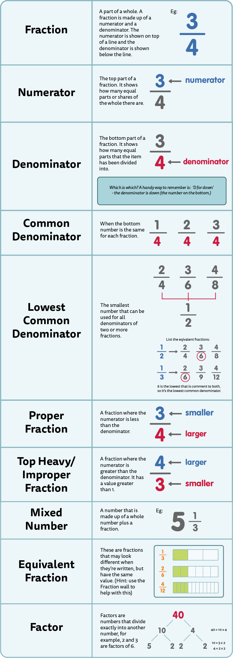 An Introduction to Fractions